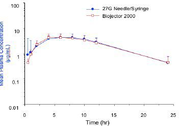 Log Plasma Concentration-Time Profiles Following Single Dose of T20